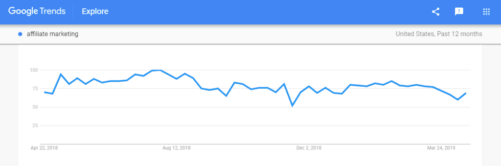 google trends graph for affiliate marketers