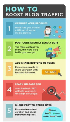 blog traffic infographic