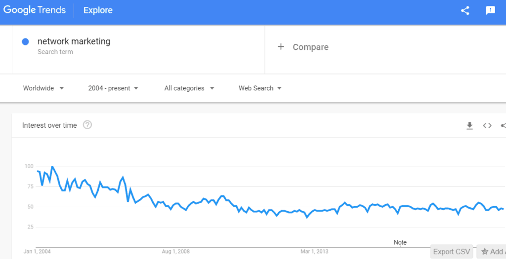 google trends for network marketing