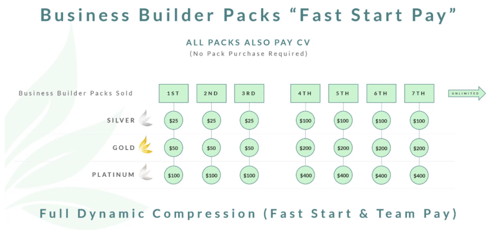 fast start builder pack