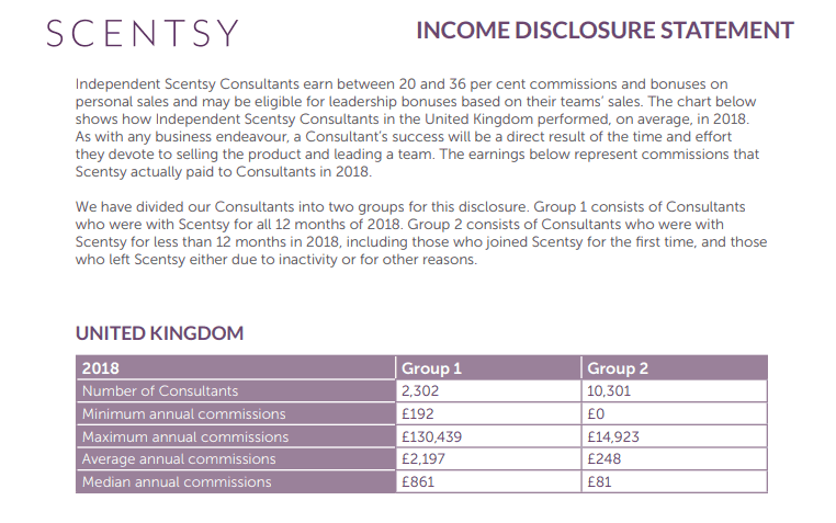 scentsy income disclosure